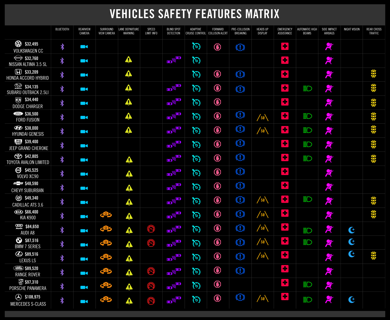 Vehicle Safety Matrix
