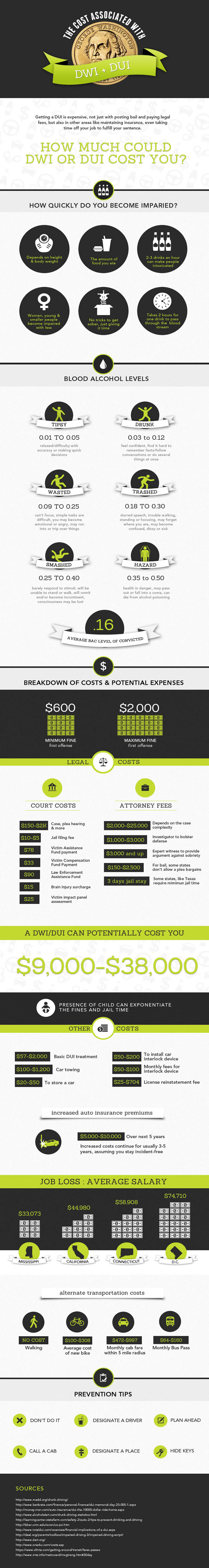 Cost of a DUI or DWI