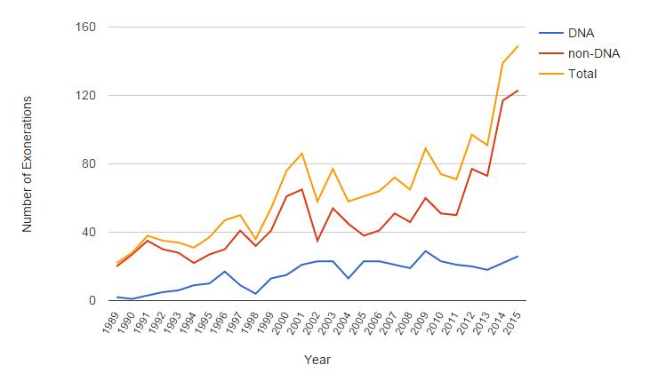 exonerations per year