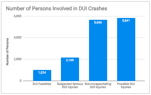 number of people involved in dui crashes in texas